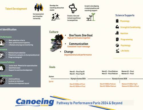 High Performance Strategy 2024 and beyond